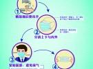 """公益广告——【共同战""""疫""""】口罩篇:佩戴口罩的特别提示"""